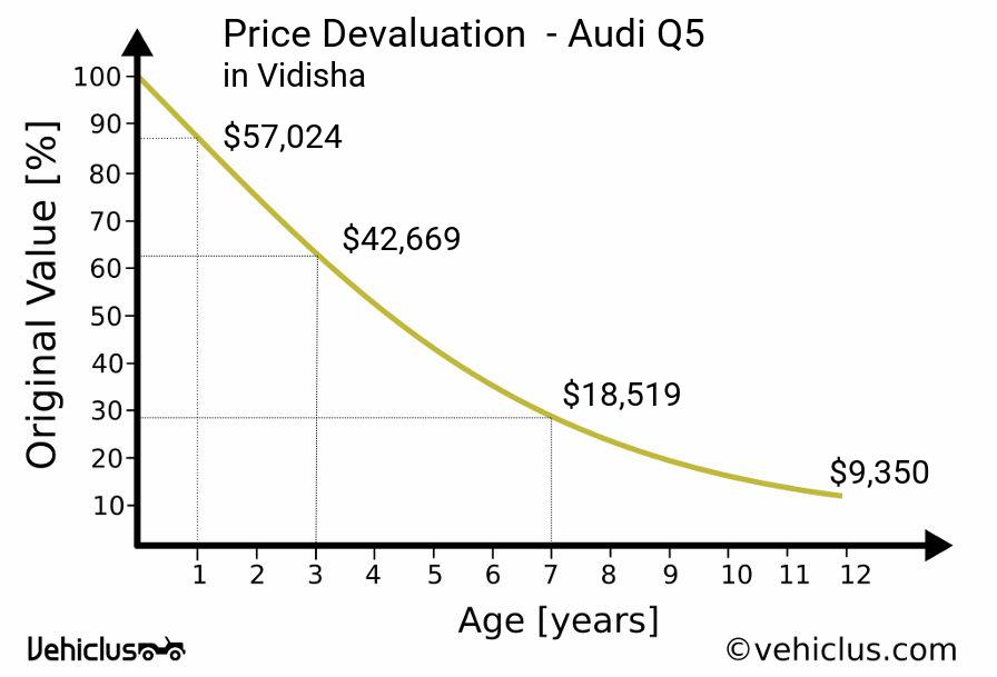 Price Devaluation Curve Of A Audi Q5 In Vidisha
