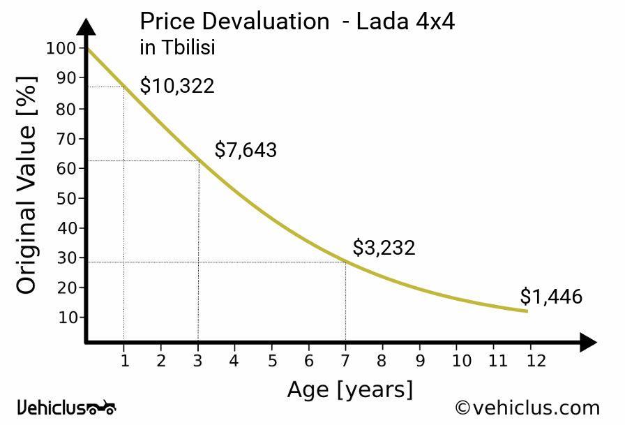 Lada 4x4 car price and depreciation in Tbilisi