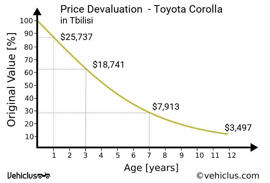 Price Devaluation Curve Of A Toyota Corolla In Tbilisi
