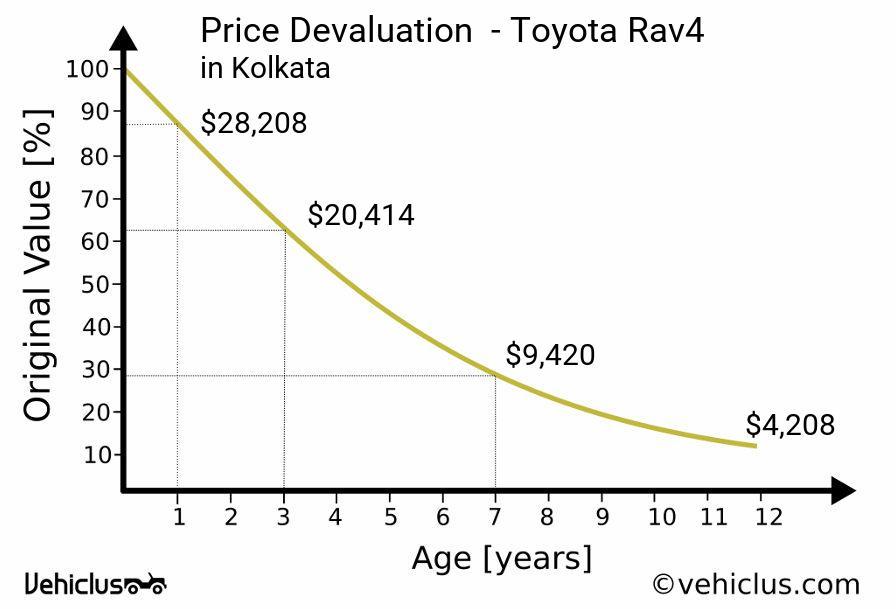 Toyota Rav4 car price and depreciation in Kolkata