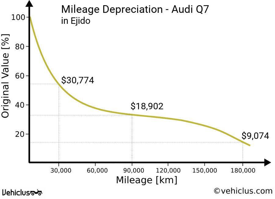 Depreciation Curve Of A Audi Q7 In Ejido According To Mileage Driven