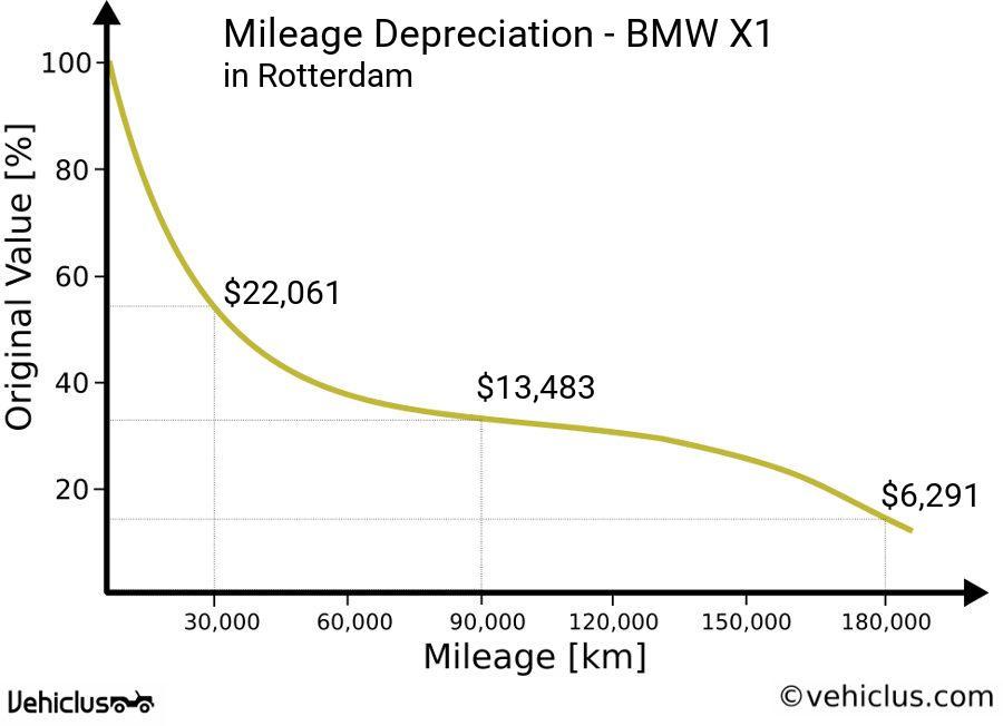Depreciation Curve Of A Bmw X1 In Rotterdam According To Mileage Driven