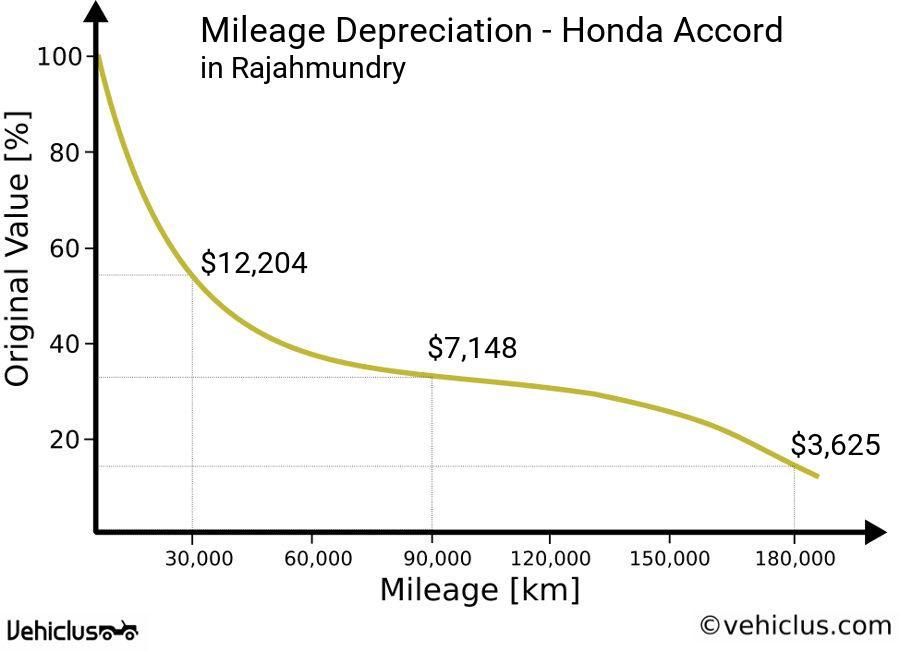 Depreciation Curve Of A Honda Accord In Rajahmundry According To Mileage Driven