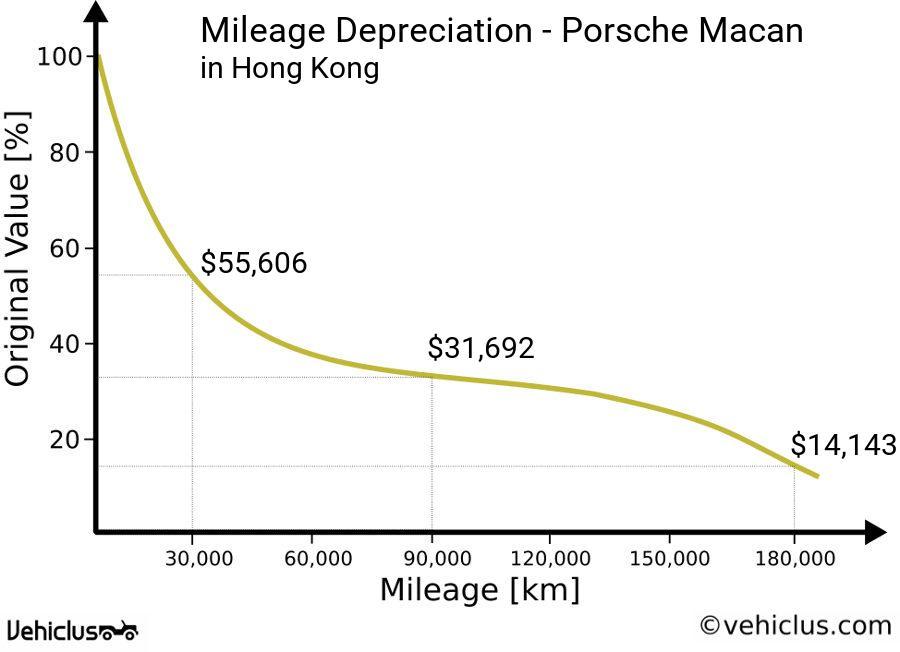 Porsche Macan Car Price And Depreciation In Hong Kong